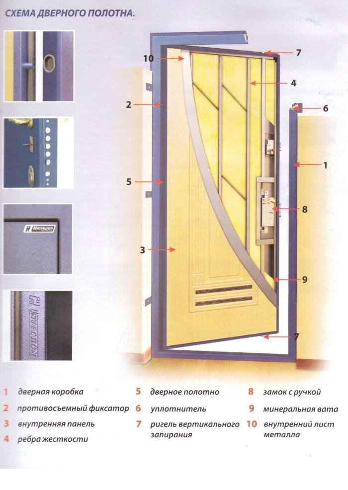 простые металлические двери под про м